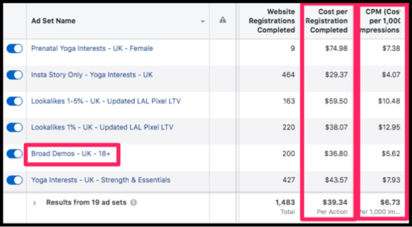 scaling your Shopify store with facebook Ads
